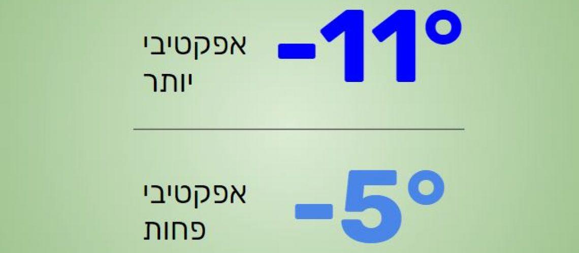 המסת שומן בקור - מינוס 11 מעלות